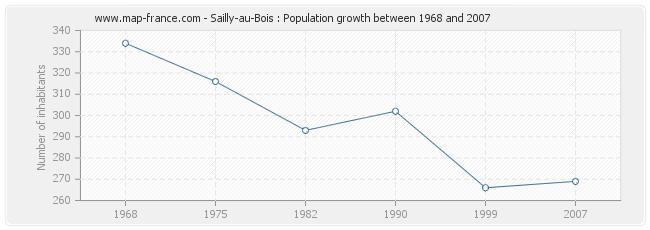 Population Sailly-au-Bois