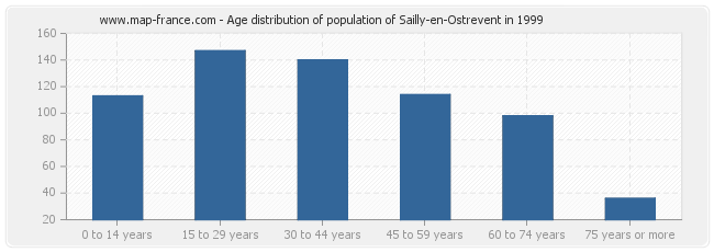 Age distribution of population of Sailly-en-Ostrevent in 1999