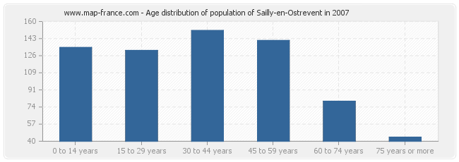 Age distribution of population of Sailly-en-Ostrevent in 2007