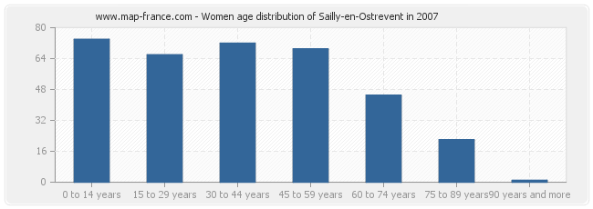 Women age distribution of Sailly-en-Ostrevent in 2007