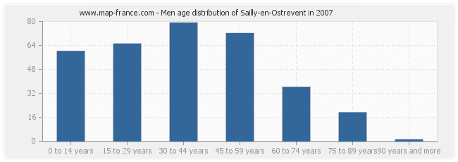 Men age distribution of Sailly-en-Ostrevent in 2007