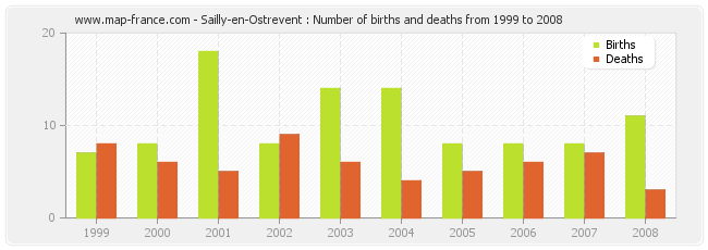 Sailly-en-Ostrevent : Number of births and deaths from 1999 to 2008