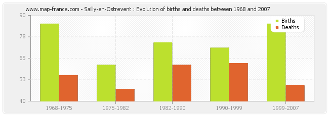 Sailly-en-Ostrevent : Evolution of births and deaths between 1968 and 2007