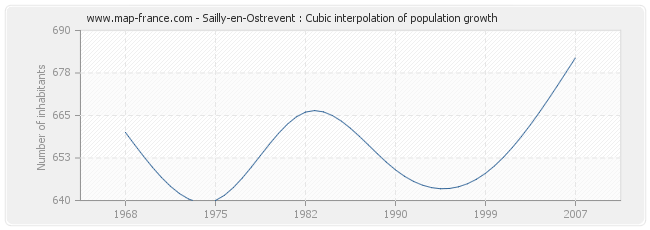 Sailly-en-Ostrevent : Cubic interpolation of population growth