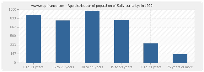 Age distribution of population of Sailly-sur-la-Lys in 1999
