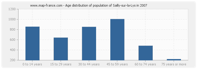 Age distribution of population of Sailly-sur-la-Lys in 2007
