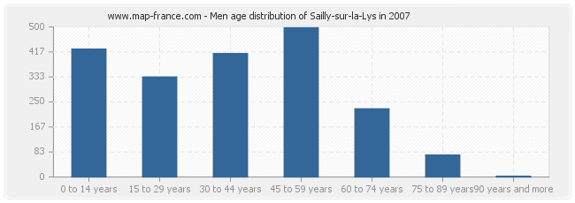 Men age distribution of Sailly-sur-la-Lys in 2007