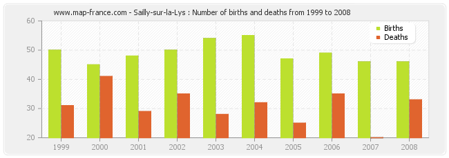Sailly-sur-la-Lys : Number of births and deaths from 1999 to 2008