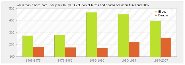 Sailly-sur-la-Lys : Evolution of births and deaths between 1968 and 2007