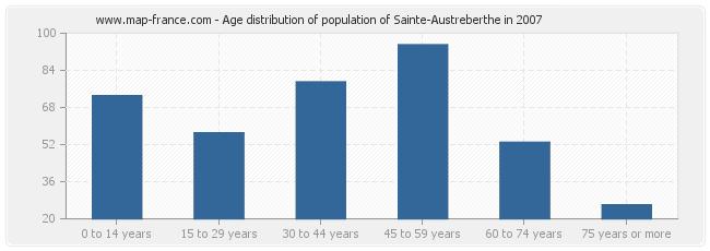 Age distribution of population of Sainte-Austreberthe in 2007