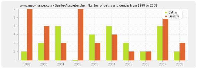 Sainte-Austreberthe : Number of births and deaths from 1999 to 2008