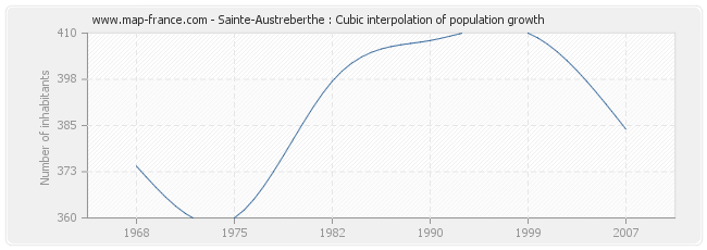 Sainte-Austreberthe : Cubic interpolation of population growth
