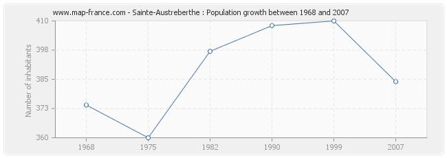 Population Sainte-Austreberthe