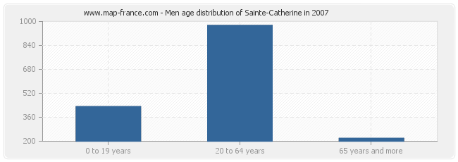 Men age distribution of Sainte-Catherine in 2007