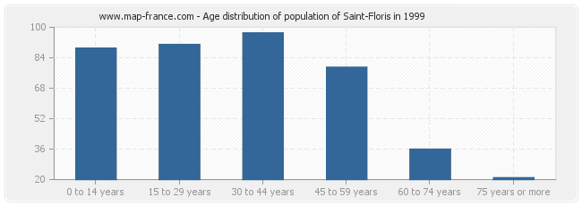 Age distribution of population of Saint-Floris in 1999