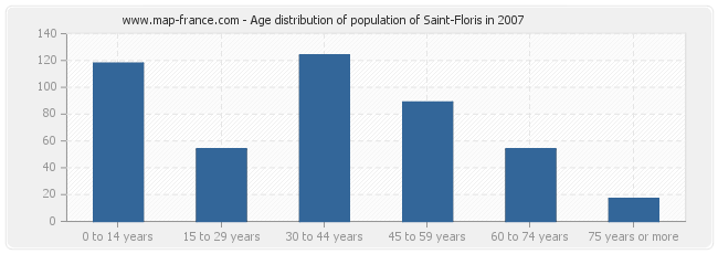Age distribution of population of Saint-Floris in 2007