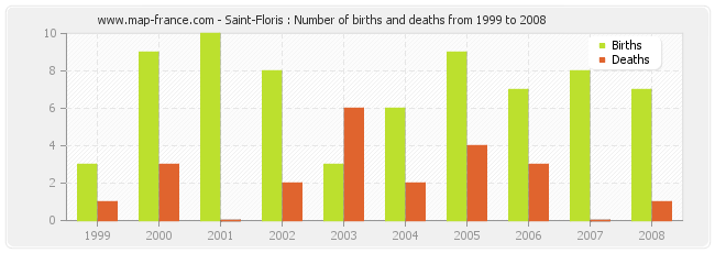 Saint-Floris : Number of births and deaths from 1999 to 2008