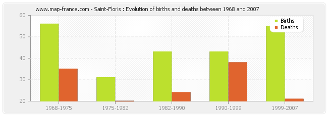 Saint-Floris : Evolution of births and deaths between 1968 and 2007
