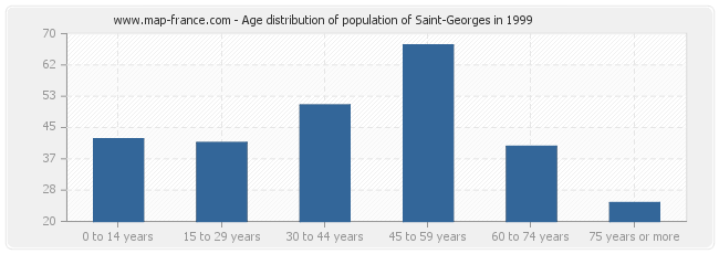 Age distribution of population of Saint-Georges in 1999
