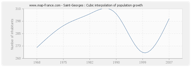 Saint-Georges : Cubic interpolation of population growth
