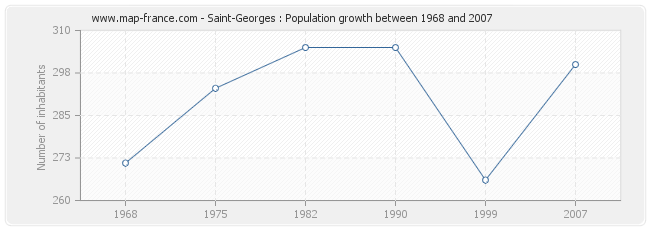 Population Saint-Georges