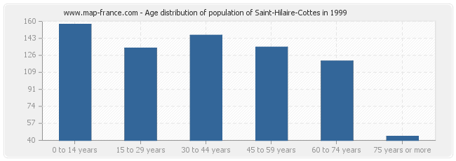 Age distribution of population of Saint-Hilaire-Cottes in 1999