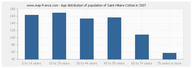 Age distribution of population of Saint-Hilaire-Cottes in 2007