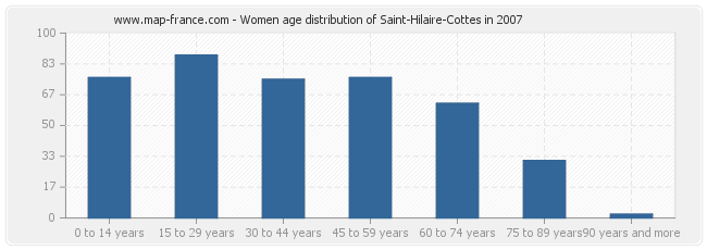 Women age distribution of Saint-Hilaire-Cottes in 2007