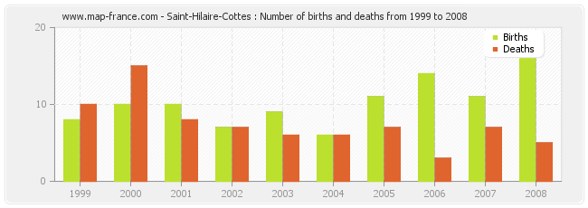 Saint-Hilaire-Cottes : Number of births and deaths from 1999 to 2008