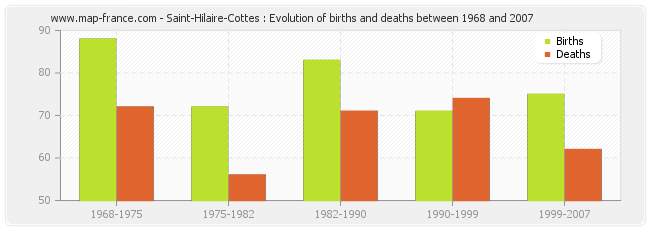 Saint-Hilaire-Cottes : Evolution of births and deaths between 1968 and 2007