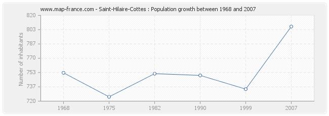 Population Saint-Hilaire-Cottes