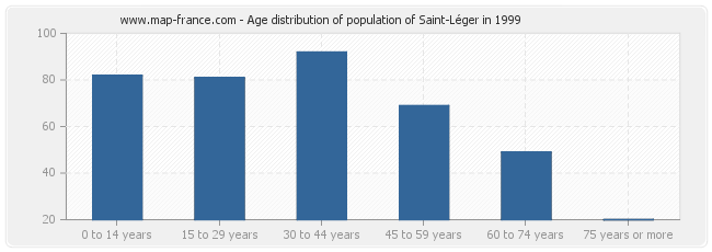Age distribution of population of Saint-Léger in 1999