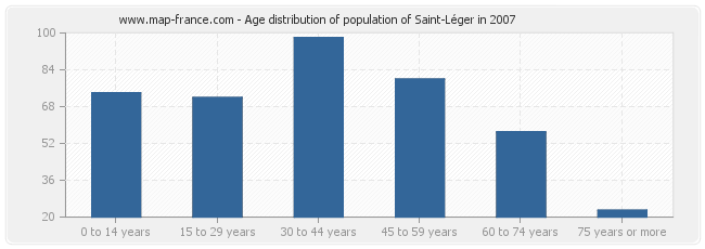Age distribution of population of Saint-Léger in 2007