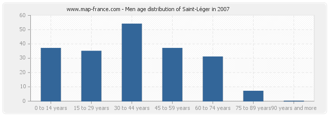 Men age distribution of Saint-Léger in 2007