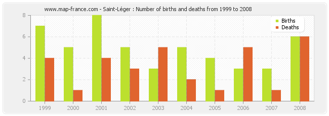 Saint-Léger : Number of births and deaths from 1999 to 2008