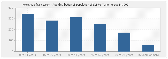Age distribution of population of Sainte-Marie-Kerque in 1999