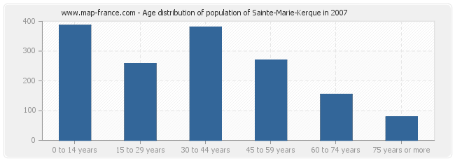 Age distribution of population of Sainte-Marie-Kerque in 2007