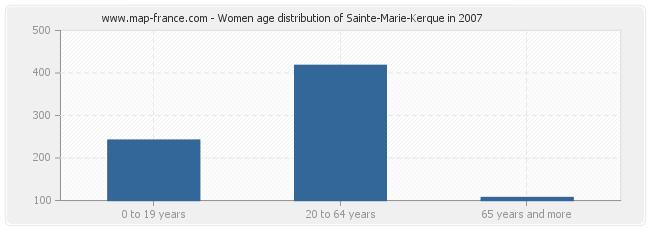 Women age distribution of Sainte-Marie-Kerque in 2007