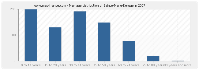 Men age distribution of Sainte-Marie-Kerque in 2007