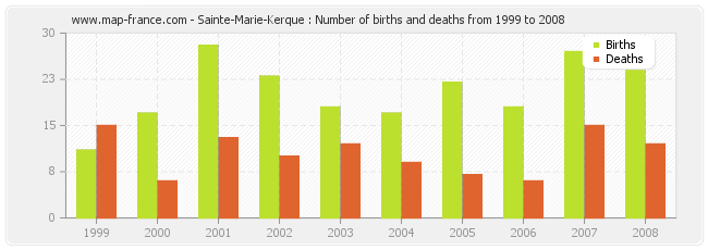 Sainte-Marie-Kerque : Number of births and deaths from 1999 to 2008
