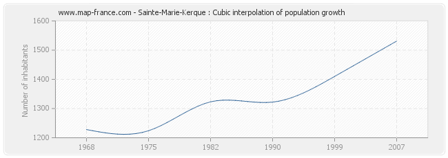Sainte-Marie-Kerque : Cubic interpolation of population growth