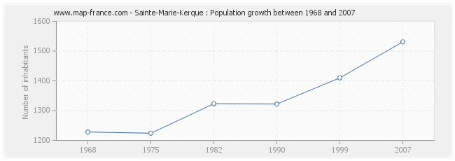Population Sainte-Marie-Kerque