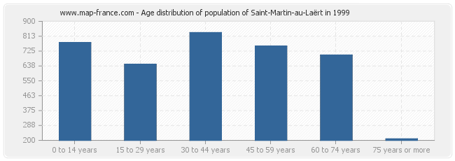Age distribution of population of Saint-Martin-au-Laërt in 1999