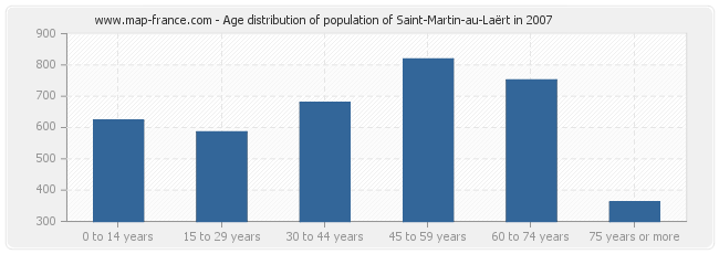 Age distribution of population of Saint-Martin-au-Laërt in 2007