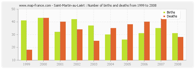 Saint-Martin-au-Laërt : Number of births and deaths from 1999 to 2008