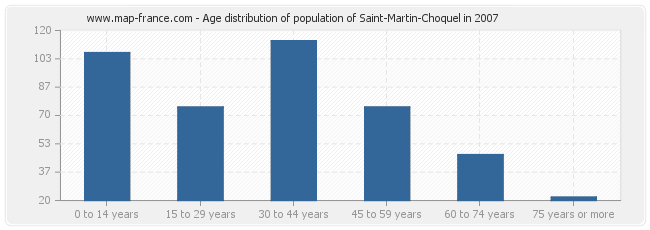 Age distribution of population of Saint-Martin-Choquel in 2007