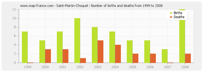 Saint-Martin-Choquel : Number of births and deaths from 1999 to 2008
