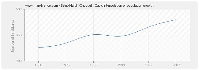 Saint-Martin-Choquel : Cubic interpolation of population growth