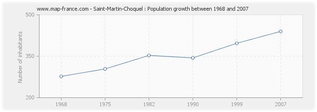 Population Saint-Martin-Choquel