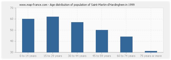 Age distribution of population of Saint-Martin-d'Hardinghem in 1999
